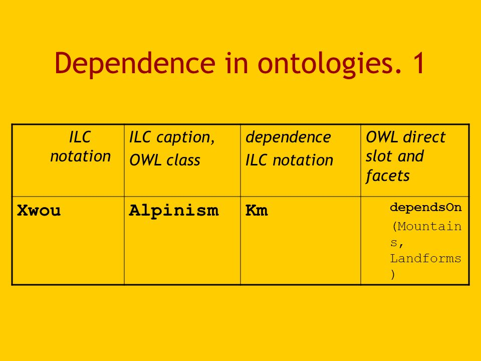 Dependence in ontologies. 1 ILC notation ILC caption, OWL class dependence ILC notation OWL direct slot and facets XwouAlpinismKm dependsOn (Mountain