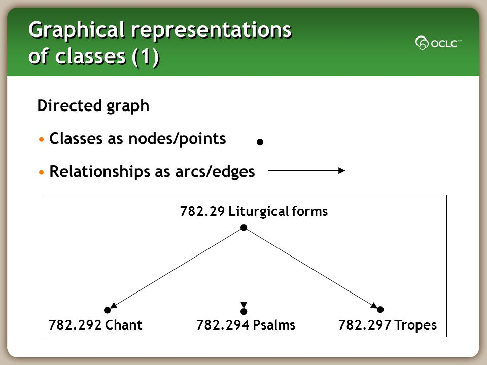 Graphical representations of classes (1) Directed graph Classes as nodes/points Relationships as arcs/edges Liturgical forms Psalms Chant Tropes