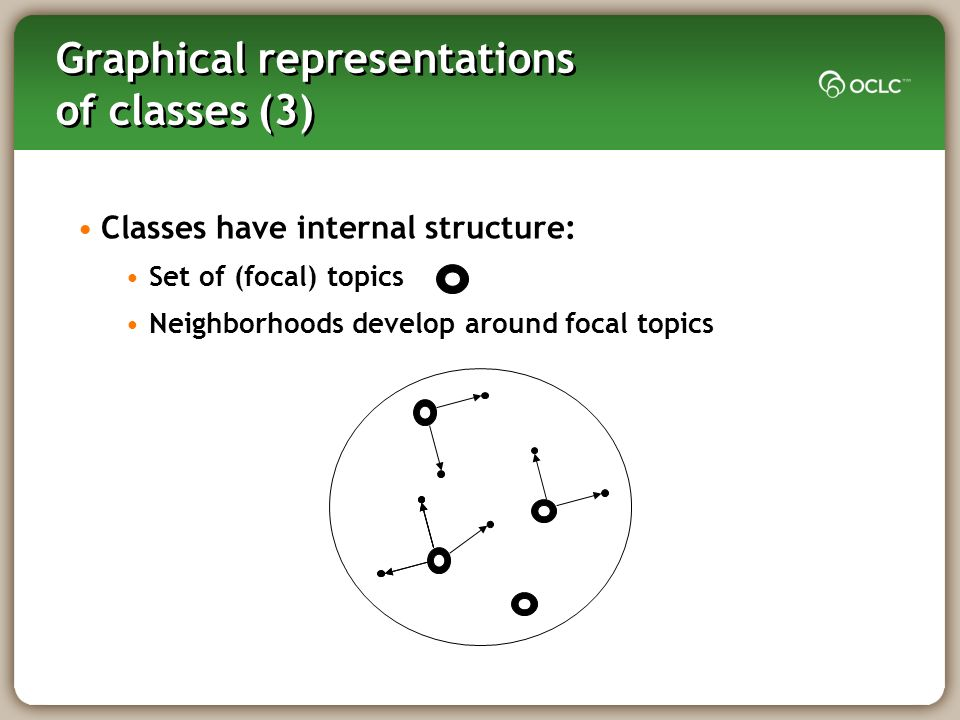 Graphical representations of classes (3) Classes have internal structure: Set of (focal) topics Neighborhoods develop around focal topics