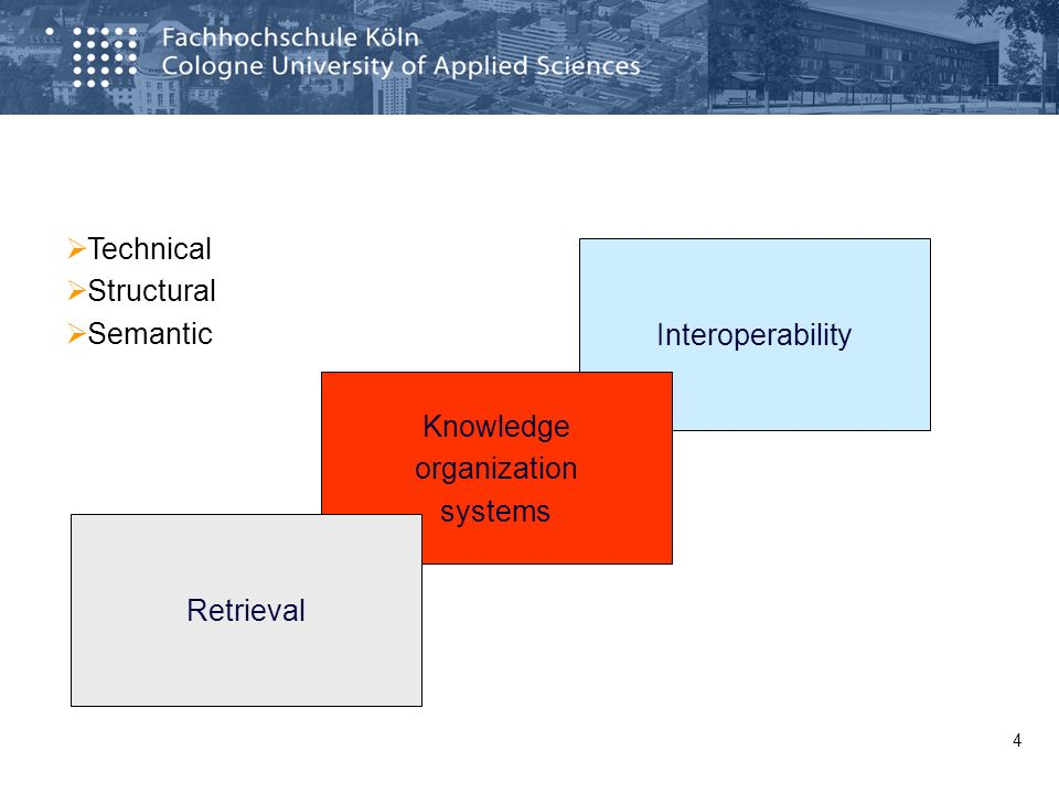 Interoperability 4 Knowledge organization systems Retrieval Technical Structural Semantic
