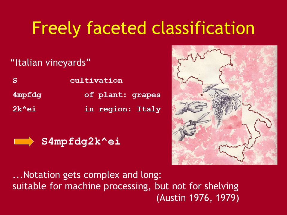 Freely faceted classification Scultivation 4mpfdg of plant: grapes 2k^ei in region: Italy S4mpfdg2k^ei Italian vineyards...Notation gets complex and long: suitable for machine processing, but not for shelving (Austin 1976, 1979)