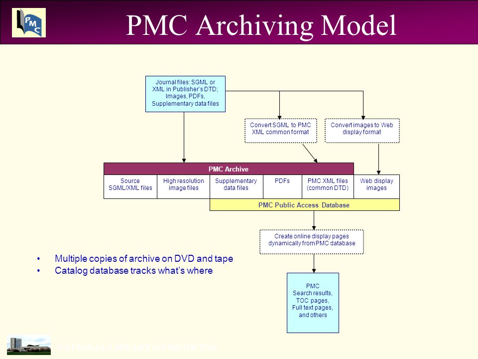 NATIONAL LIBRARY OF MEDICINE PMC Archiving Model Multiple copies of archive on DVD and tape Catalog database tracks whats where Journal files: SGML or XML in Publishers DTD; Images, PDFs, Supplementary data files Convert SGML to PMC XML common format Convert images to Web display format High resolution image files Supplementary data files PDFsPMC XML files (common DTD) Web display images Source SGML/XML files PMC Public Access Database PMC Archive PMC Search results, TOC pages, Full text pages, and others Create online display pages dynamically from PMC database