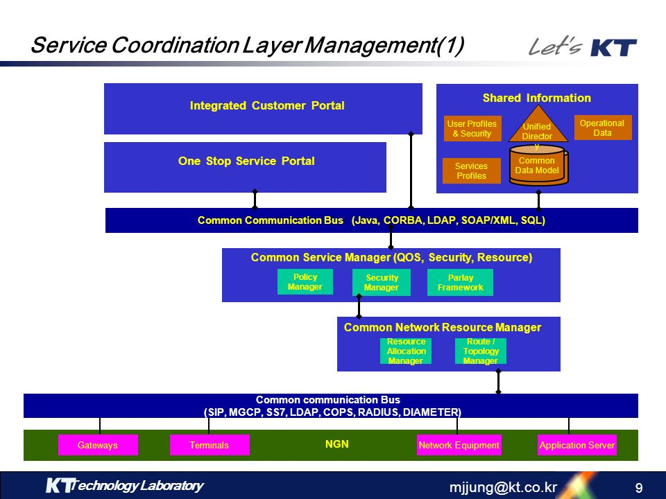 Technology Laboratory mjjung@kt.co.kr 8 Development Plan for KT NGN Management Service Coordination Layer Management: ~ 2006 Dynamic and Personalized