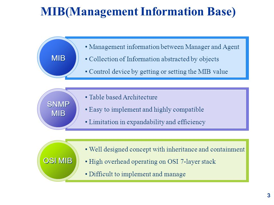 3 Management information between Manager and Agent Collection of Information abstracted by objects Control device by getting or setting the MIB value MIB Table based Architecture Easy to implement and highly compatible Limitation in expandability and efficiency Well designed concept with inheritance and containment High overhead operating on OSI 7-layer stack Difficult to implement and manage SNMP MIB OSI MIB MIB(Management Information Base)