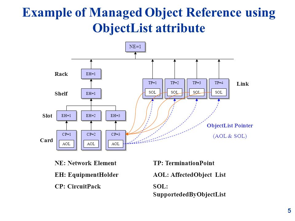 5 Example of Managed Object Reference using ObjectList attribute CP=2 AOL TP=1 SOL Shelf EH=1 Rack EH=1 EH=2 CP=3 AOL EH=3 CP=1 AOL EH=1 NE=1 Slot Card TP=2 SOL TP=3 SOL TP=4 SOL NE: Network Element EH: EquipmentHolder CP: CircuitPack TP: TerminationPoint AOL: AffectedObject List SOL: SupportededByObjectList Link ObjectList Pointer (AOL & SOL)