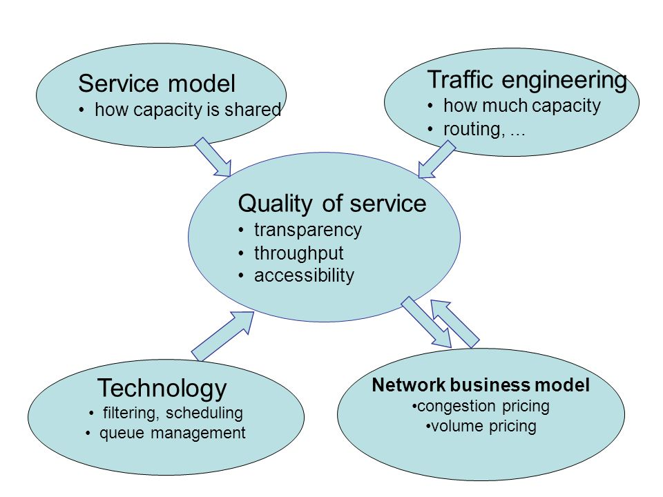 Quality of service transparency throughput accessibility Service model how capacity is shared Traffic engineering how much capacity routing,...