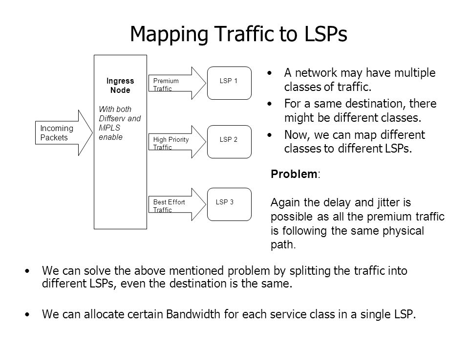 Mapping Traffic to LSPs Incoming Packets Ingress Node With both Diffserv and MPLS enable Premium Traffic High Priority Traffic Best Effort Traffic LSP