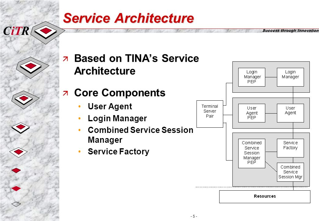 iTCR Success through Innovation - 5 - Service Architecture ä Based on TINAs Service Architecture ä Core Components User Agent Login Manager Combined Service Session Manager Service Factory
