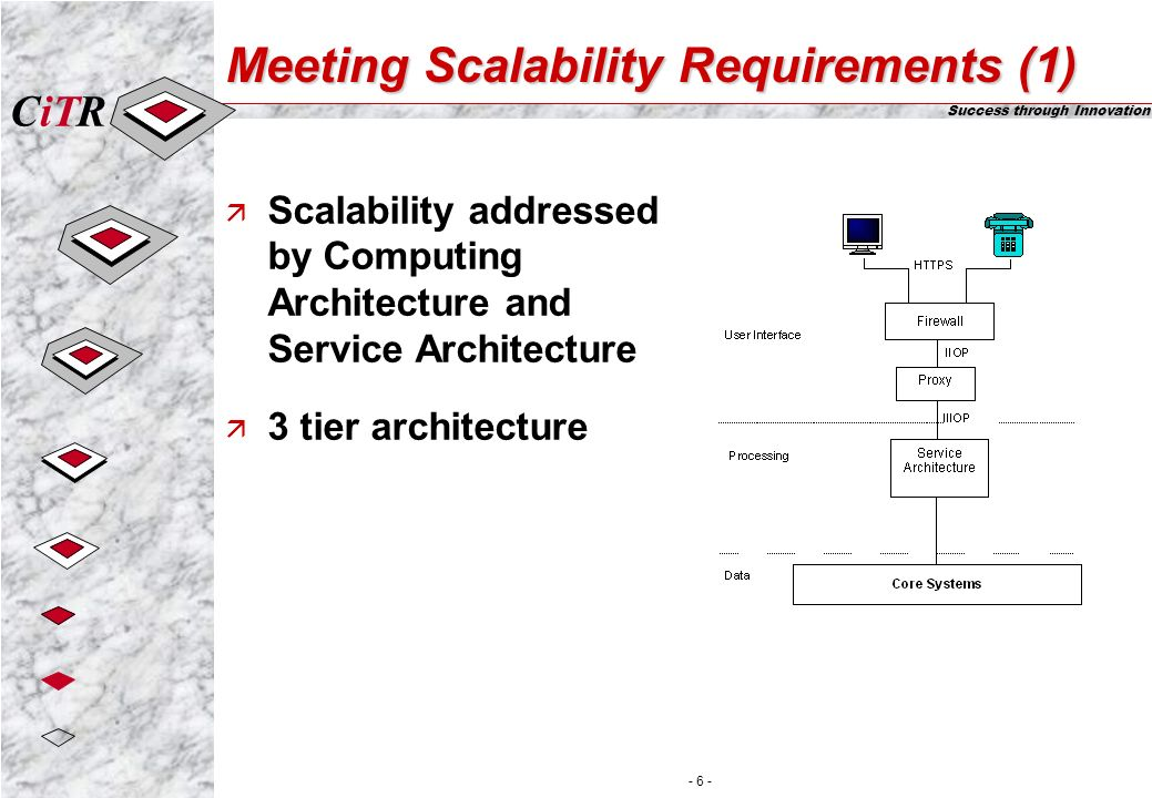 iTCR Success through Innovation - 7 - Meeting Scalability Requirements (2) ä Cluster Management Cluster Cluster Container Cluster Factory ä Implemented in computing architecture ä Limits inter process communication ä Minimises resource leaks