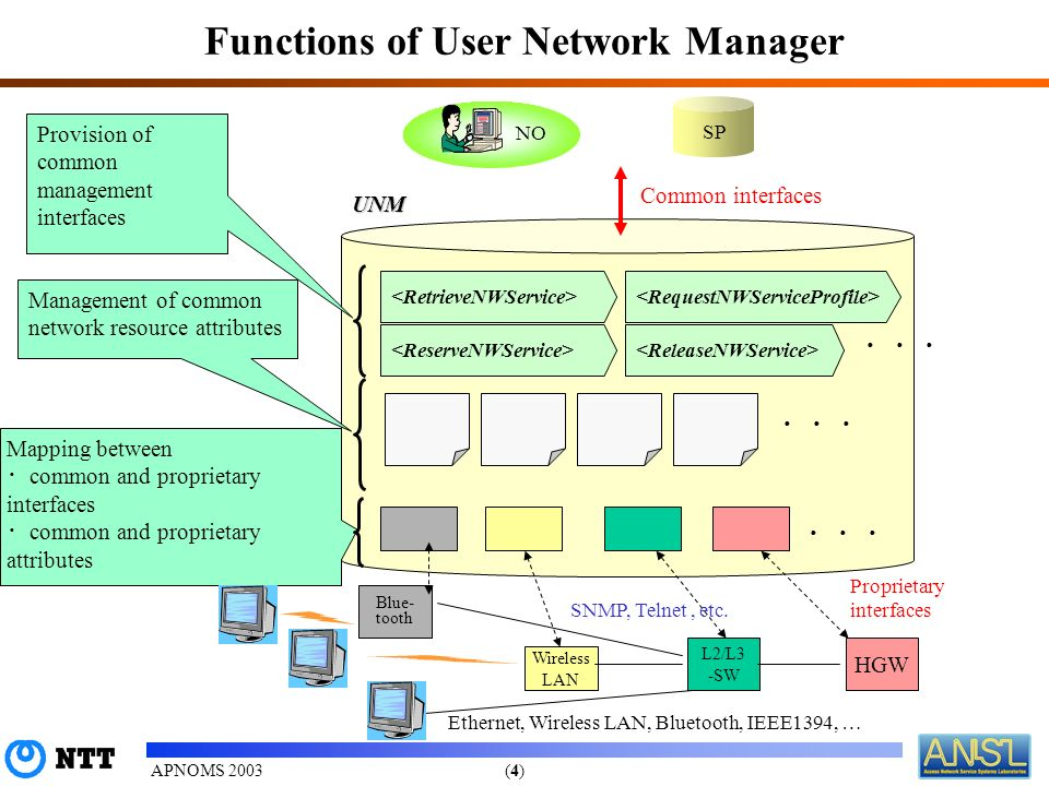 (4)(4)APNOMS 2003 Functions of User Network Manager Mapping between common and proprietary interfaces common and proprietary attributes HGW L2/L3 -SW Wireless LAN Blue- tooth NO SNMP, Telnet, etc.