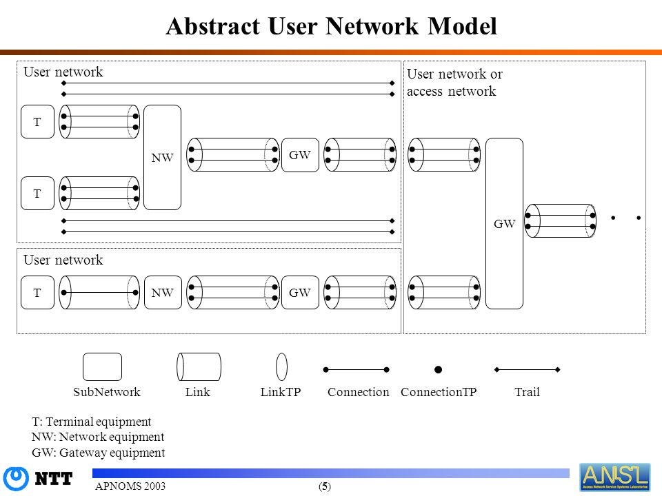 (5)(5)APNOMS 2003 Abstract User Network Model SubNetworkLinkConnectionConnectionTPTrailLinkTP T: Terminal equipment NW: Network equipment GW: Gateway equipment User network User network or access network T GW NW GWNW User network GW T T