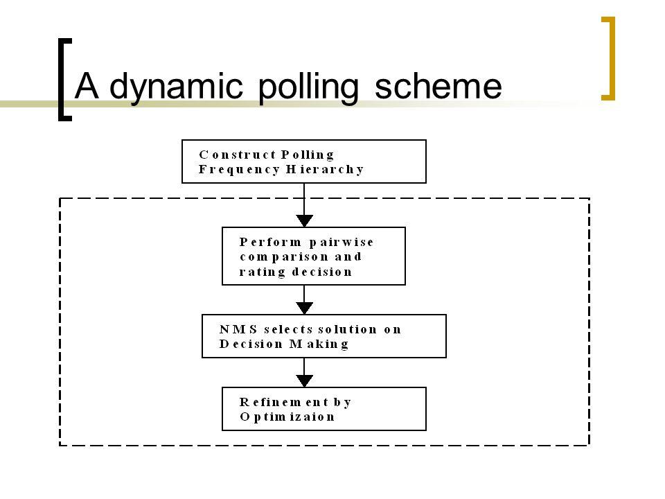 A dynamic polling scheme