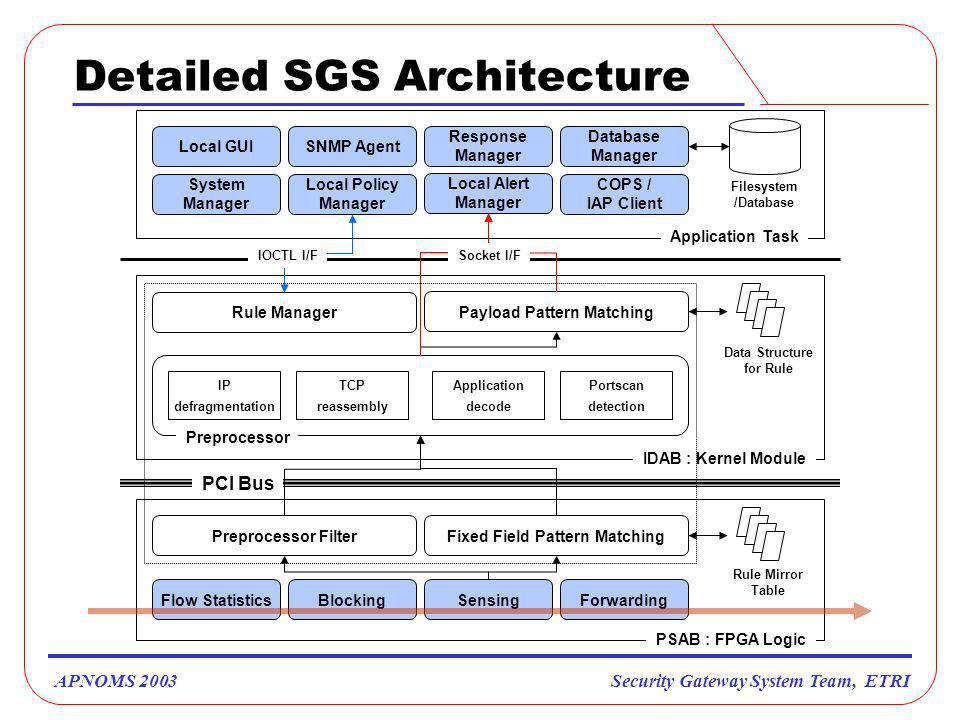 Security Gateway System Team, ETRIAPNOMS 2003 Detailed SGS Architecture Local Alert Manager COPS / IAP Client Local Policy Manager Local GUI Response