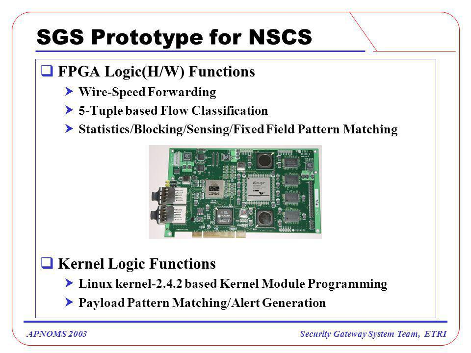 Security Gateway System Team, ETRIAPNOMS 2003 SGS Prototype for NSCS FPGA Logic(H/W) Functions Wire-Speed Forwarding 5-Tuple based Flow Classification