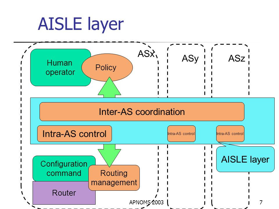 APNOMS 20037 AISLE layer Router Configuration command Routing management Human operator Policy Inter-AS coordination Intra-AS control ASx ASyASz AISLE layer