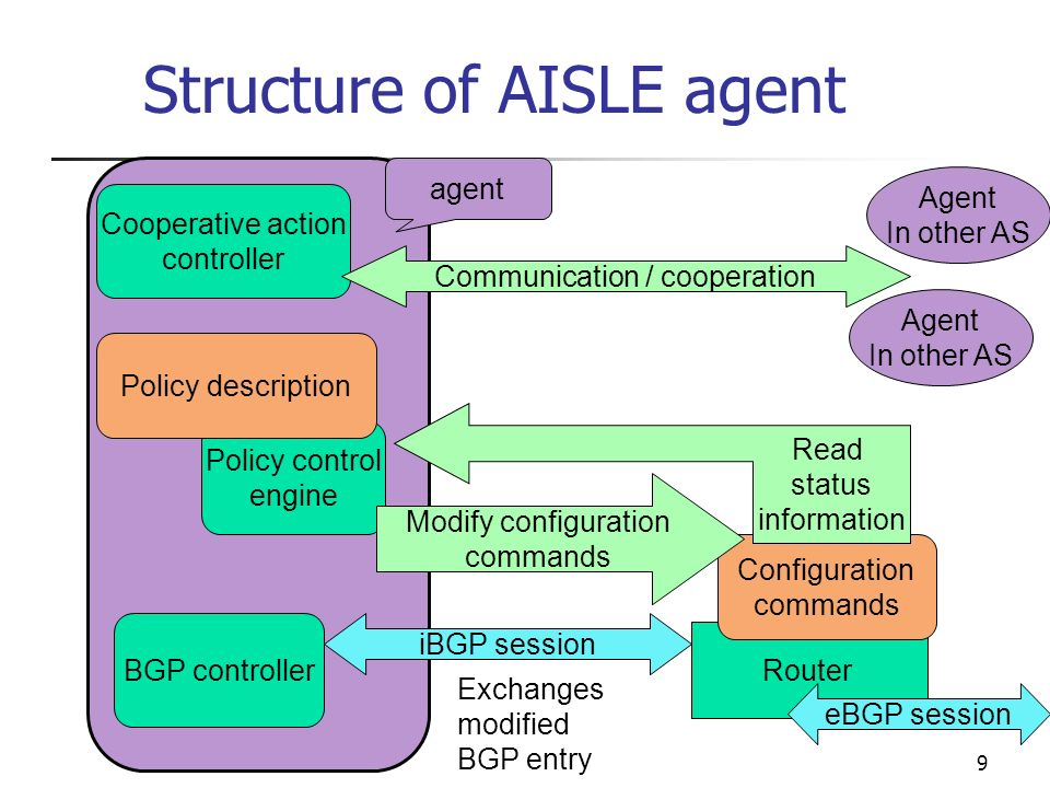 APNOMS 20039 Structure of AISLE agent Policy control engine BGP controller Cooperative action controller Policy description Router Configuration commands iBGP session Exchanges modified BGP entry Modify configuration commands Read status information agent Communication / cooperation Agent In other AS Agent In other AS eBGP session