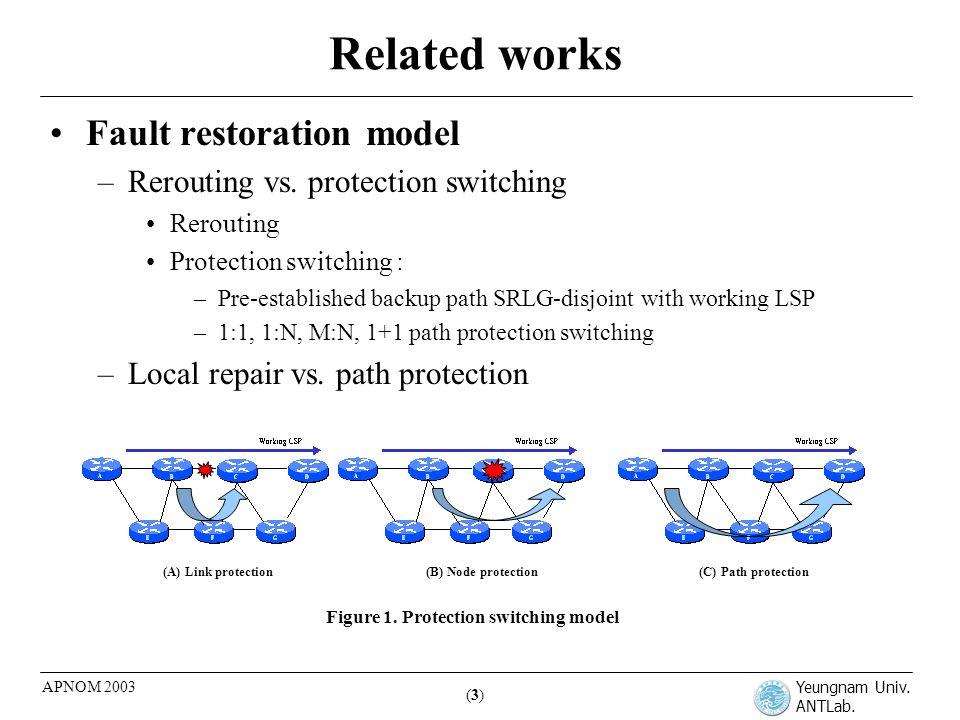 Yeungnam Univ. ANTLab. (3)(3) APNOM 2003 Related works Fault restoration model –Rerouting vs.