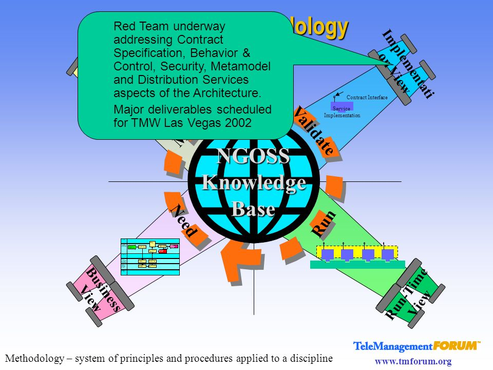www.tmforum.org System View Implementati on View NGOSSKnowledgeBase Need Model Validate Run Business View Contract Interface Service Implementation Ru