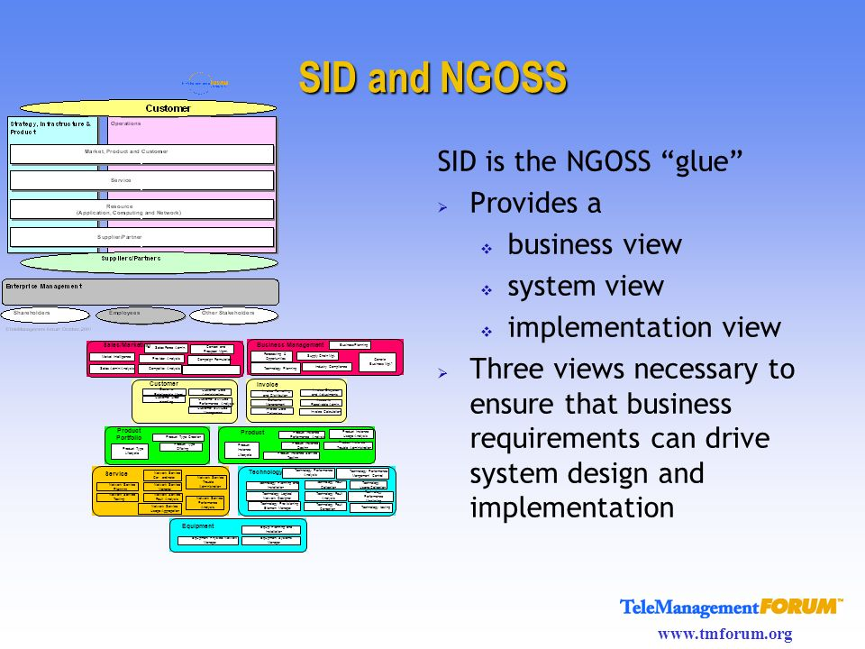 www.tmforum.org SID and NGOSS SID is the NGOSS glue Provides a business view system view implementation view Three views necessary to ensure that busi