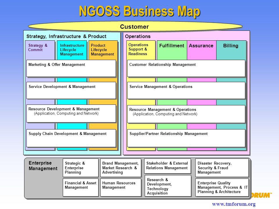 www.tmforum.org NGOSS Business Map Operations FulfillmentAssuranceBilling Operations Support & Readiness Customer Relationship Management Service Mana