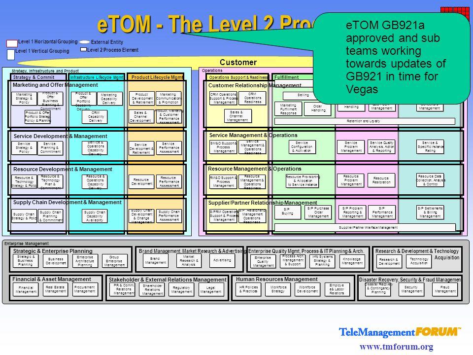 www.tmforum.org eTOM - The Level 2 Processes Level 1 Vertical Grouping Level 1 Horizontal Grouping Operations Customer FulfillmentAssuranceBilling Ope