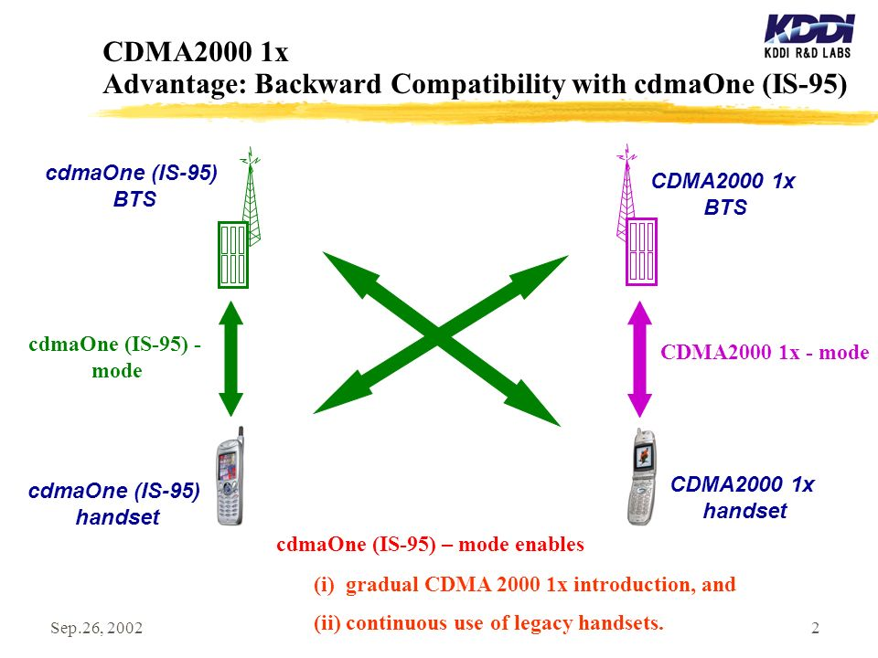 Sep.26, 20022 CDMA2000 1x Advantage: Backward Compatibility with cdmaOne (IS-95) cdmaOne (IS-95) BTS cdmaOne (IS-95) handset cdmaOne (IS-95) - mode CDMA2000 1x BTS CDMA2000 1x handset CDMA2000 1x - mode (i) gradual CDMA 2000 1x introduction, and (ii) continuous use of legacy handsets.