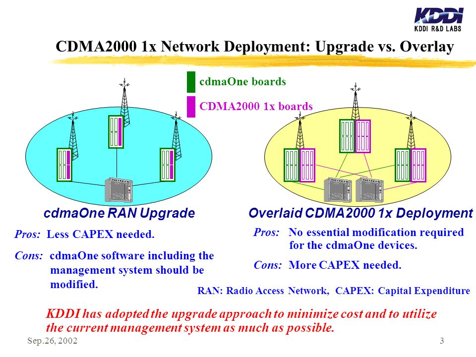 Sep.26, 20023 CDMA2000 1x Network Deployment: Upgrade vs.
