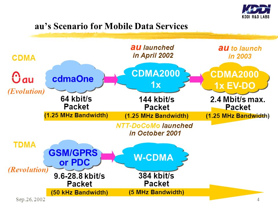Sep.26, 20024 aus Scenario for Mobile Data Services au launched in April 2002 au to launch in 2003 cdmaOne 64 kbit/s Packet (1.25 MHz Bandwidth) CDMA2000 1x 144 kbit/s Packet (1.25 MHz Bandwidth) CDMA2000 1x EV-DO 2.4 Mbit/s max.