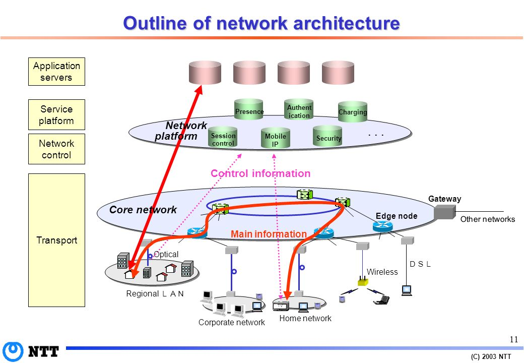 (C) 2003 NTT 10 Requirements for IP telecommunication network Variety of QoS Security End-to-end connectivity Scalability Openness Economy IP network should become simple, safe, and smart.