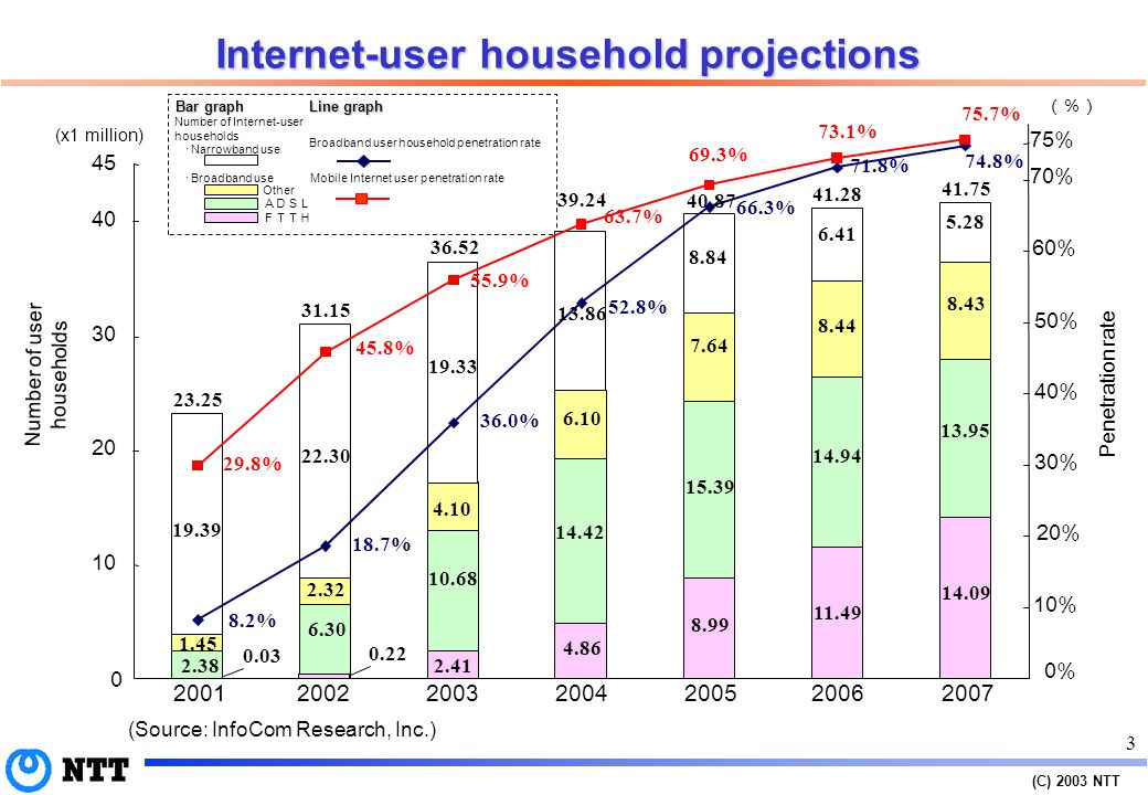 (C) 2003 NTT 2 Changes in the numbers of subscribers and users Note 1: Numbers of telephone and ISDN subscribers after 2002 are an NTT projection.