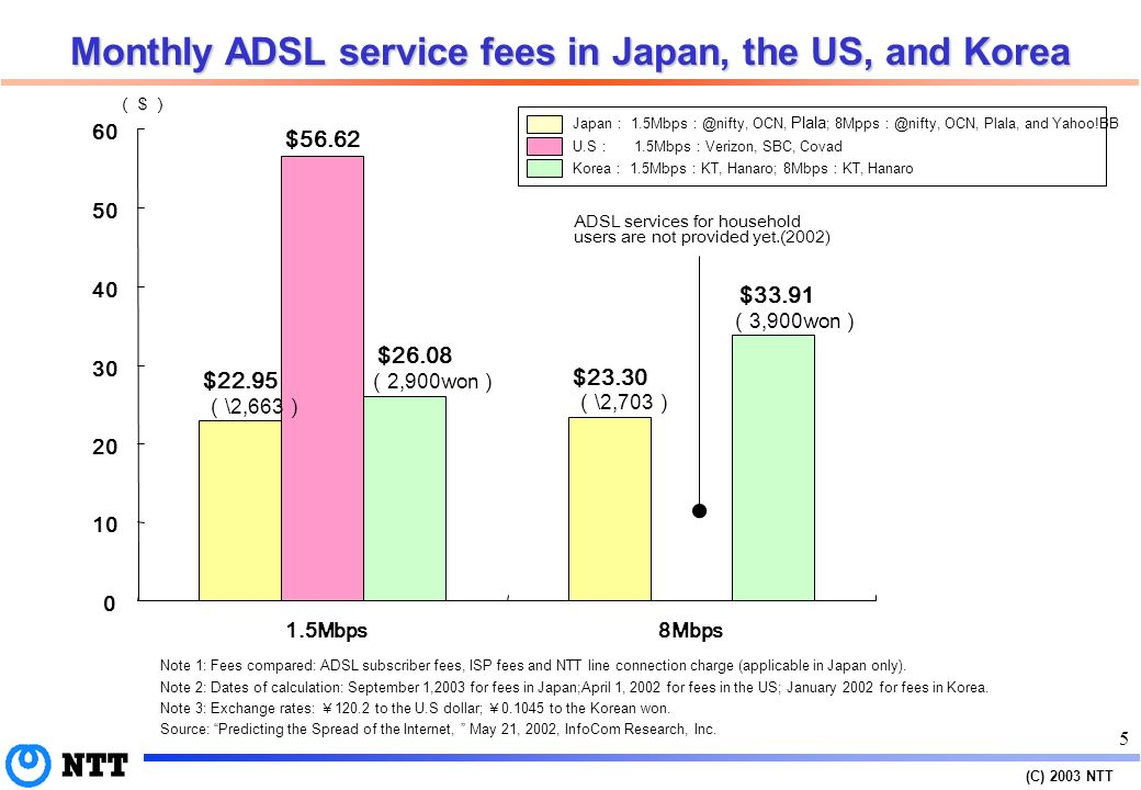 (C) 2003 NTT 4 Broadband access penetration Broadband environment (high-quality movies, interactive, constant connection) ADSL (2%) CATV Internet (5%) United States (103 million households) 3/2001 ADSL (32%) CATV Internet (18%) Republic of Korea (14 million households) 8/2001 Japan (47 million households) ADSL (9%) CATV Internet (4%) Fiber optic access (59%) 9/2000