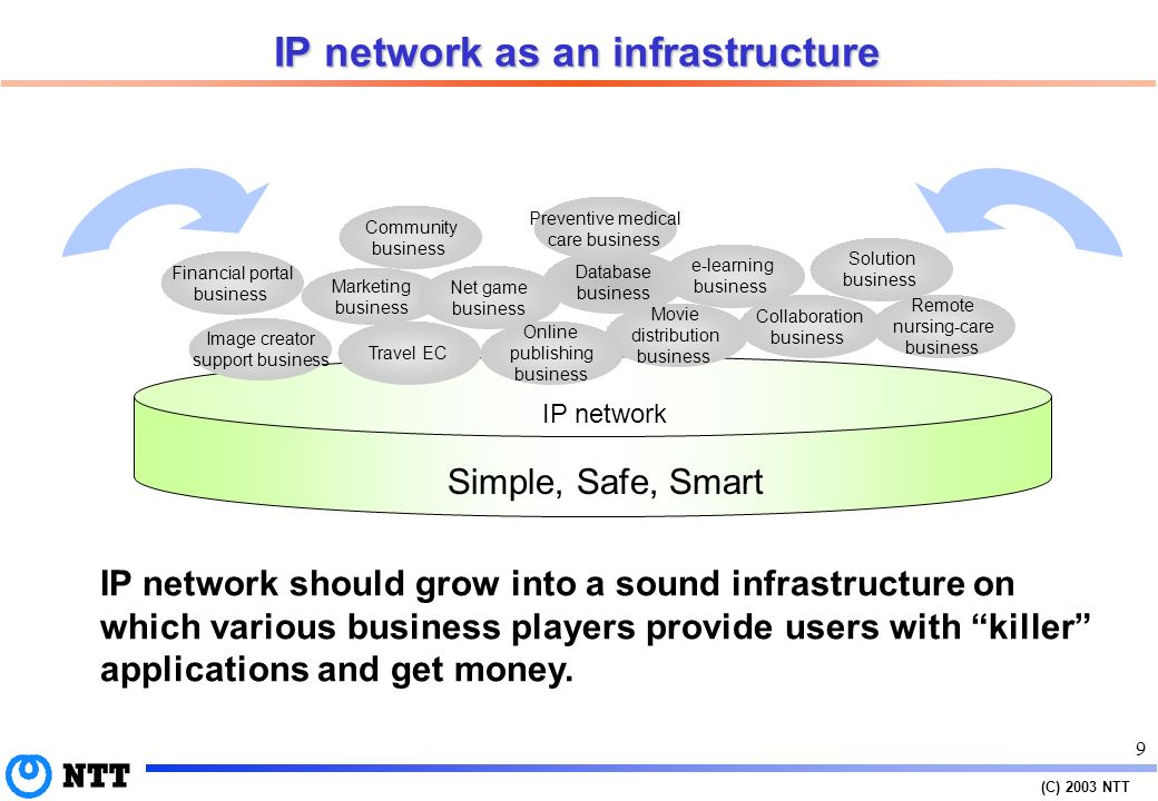 (C) 2003 NTT 8 Source: Stefan Saroiu, Krishna P. Gummadi, Richard J. Dunn, Steven D. Gribble, and Henry M. Levy; An analysis of Internet content deliv