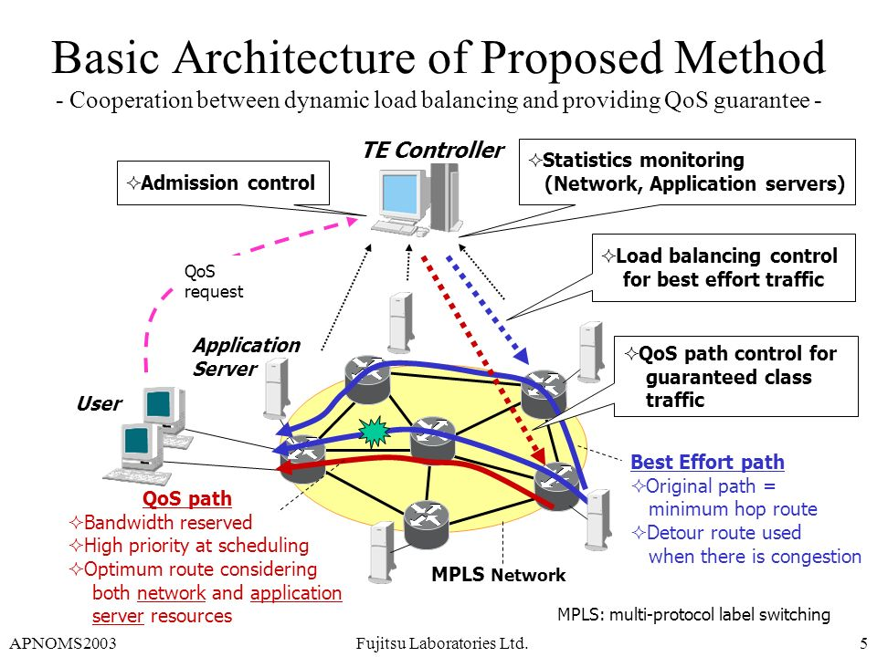 APNOMS2003Fujitsu Laboratories Ltd.5 Basic Architecture of Proposed Method - Cooperation between dynamic load balancing and providing QoS guarantee -