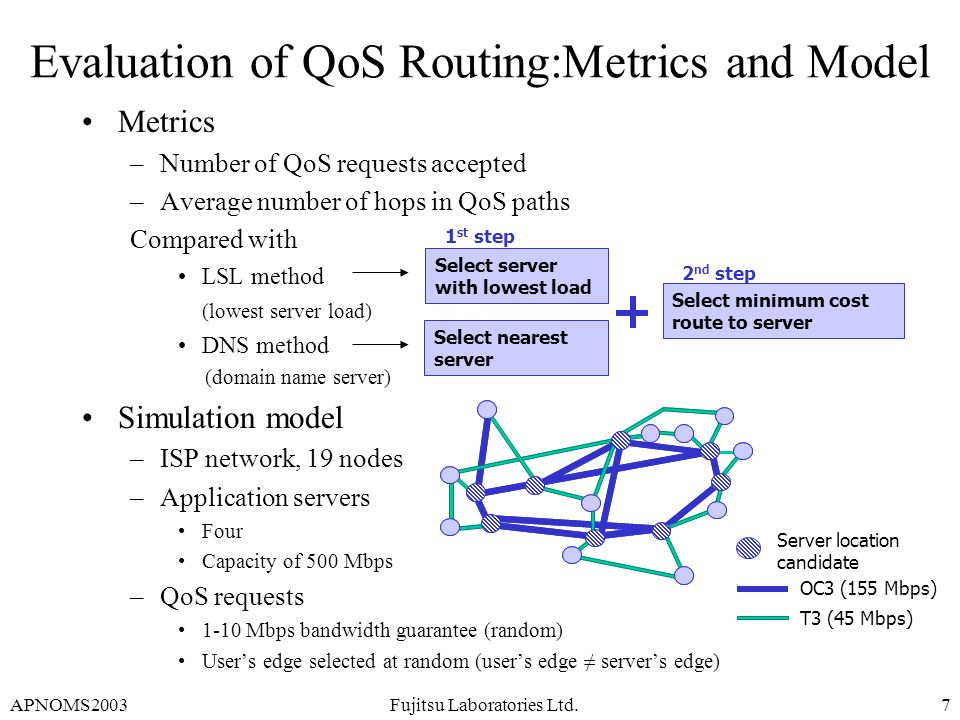 APNOMS2003Fujitsu Laboratories Ltd.7 Evaluation of QoS Routing:Metrics and Model Metrics –Number of QoS requests accepted –Average number of hops in Q