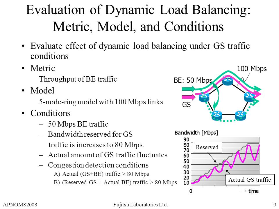APNOMS2003Fujitsu Laboratories Ltd.9 Evaluation of Dynamic Load Balancing: Metric, Model, and Conditions Evaluate effect of dynamic load balancing und