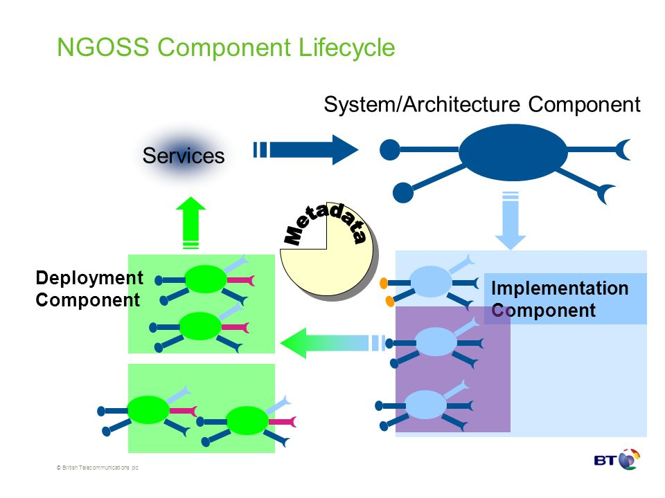 © British Telecommunications plc NGOSS Component Lifecycle Services System/Architecture Component Implementation Component Deployment Component
