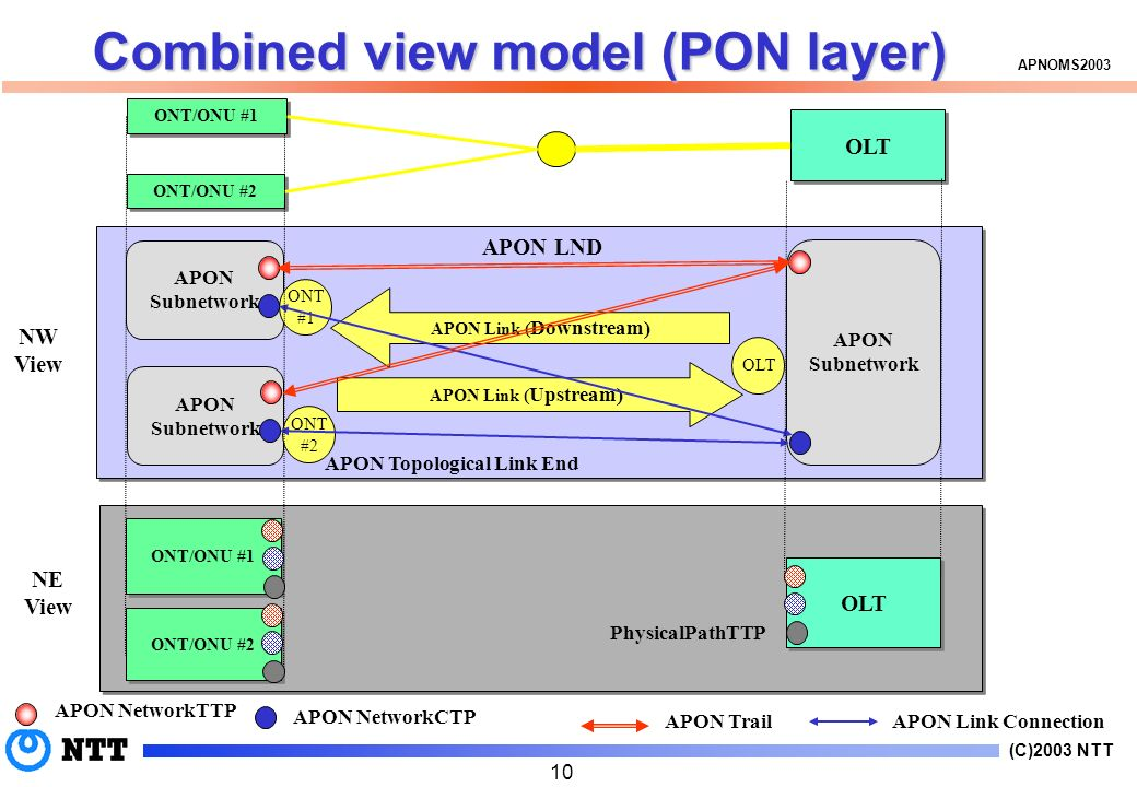 (C)2003 NTT APNOMS APON NetworkCTP APON NetworkTTP APON Link Connection APON Trail APON Subnetwork APON Subnetwork APON LND APON Subnetwork APON Link ( Upstream) APON Link ( Downstream) ONT #1 ONT #2 OLT ONT/ONU #1 OLT ONT/ONU #2 ONT/ONU #1 OLT ONT/ONU #2 NE View NW View PhysicalPathTTP APON Topological Link End Combined view model (PON layer)