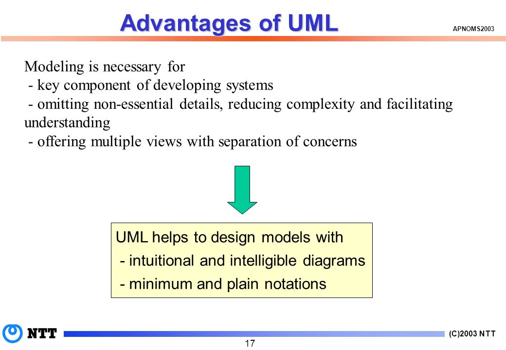 (C)2003 NTT APNOMS Advantages of UML Modeling is necessary for - key component of developing systems - omitting non-essential details, reducing complexity and facilitating understanding - offering multiple views with separation of concerns UML helps to design models with - intuitional and intelligible diagrams - minimum and plain notations