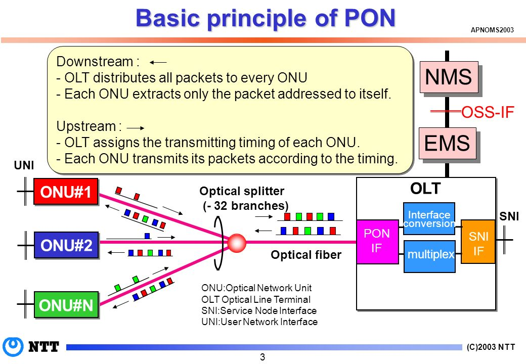 (C)2003 NTT APNOMS Basic principle of PON Optical splitter (- 32 branches) Optical fiber PON IF Interface conversion multiplex ONU:Optical Network Unit OLT Optical Line Terminal SNI:Service Node Interface UNI:User Network Interface OLT SNI ONU#1 ONU#2 ONU#N UNI Downstream : - OLT distributes all packets to every ONU - Each ONU extracts only the packet addressed to itself.
