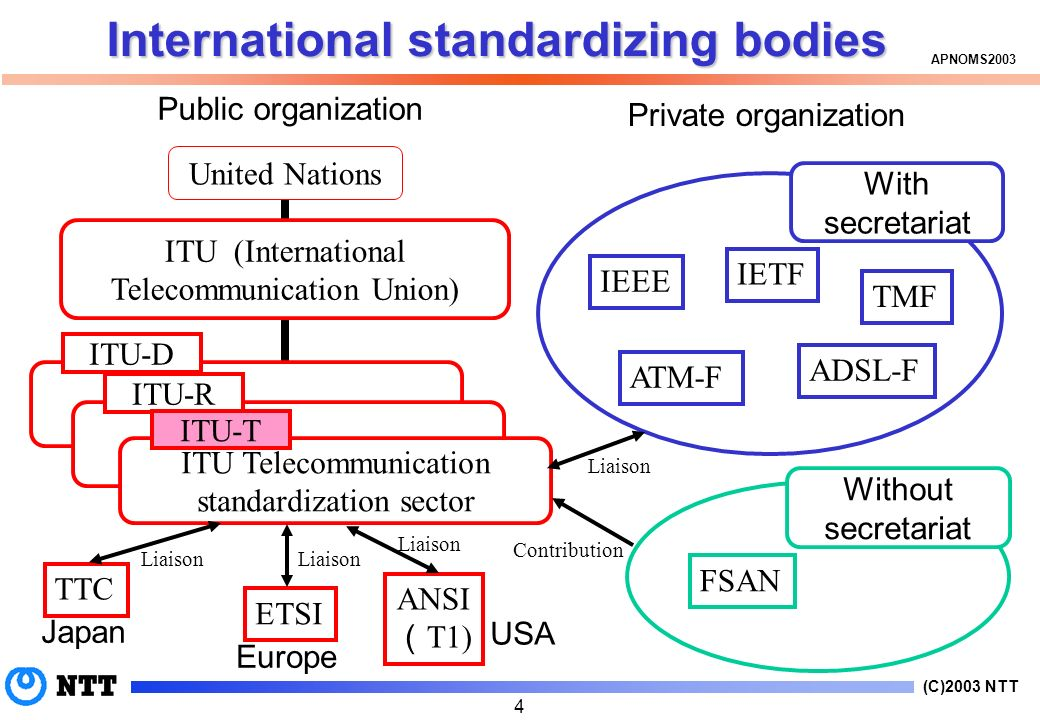 (C)2003 NTT APNOMS International standardizing bodies Public organization United Nations ITU (International Telecommunication Union) ITU-DITU-R ITU Telecommunication standardization sector ITU-T TTC ETSI ANSI T1) Japan Europe USA With secretariat IEEE IETF TMF ATM-F ADSL-F Liaison Without secretariat FSAN Private organization Liaison Contribution Liaison