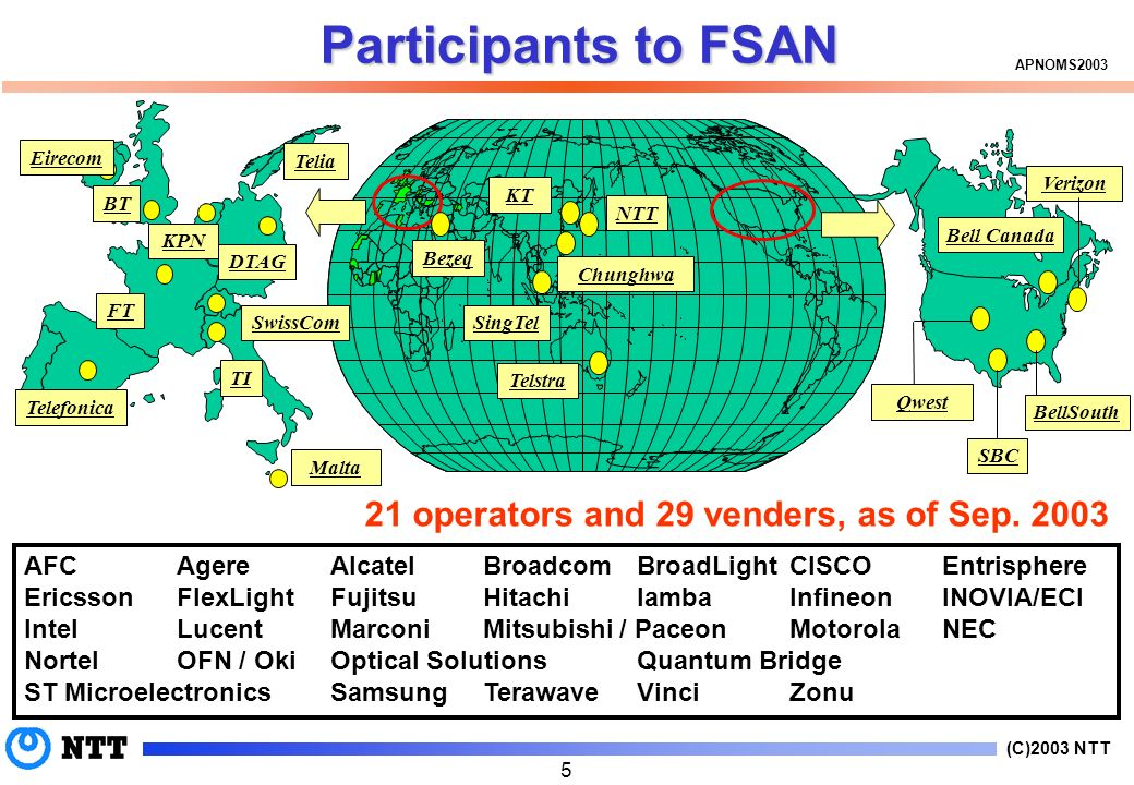 (C)2003 NTT APNOMS Participants to FSAN 21 operators and 29 venders, as of Sep.
