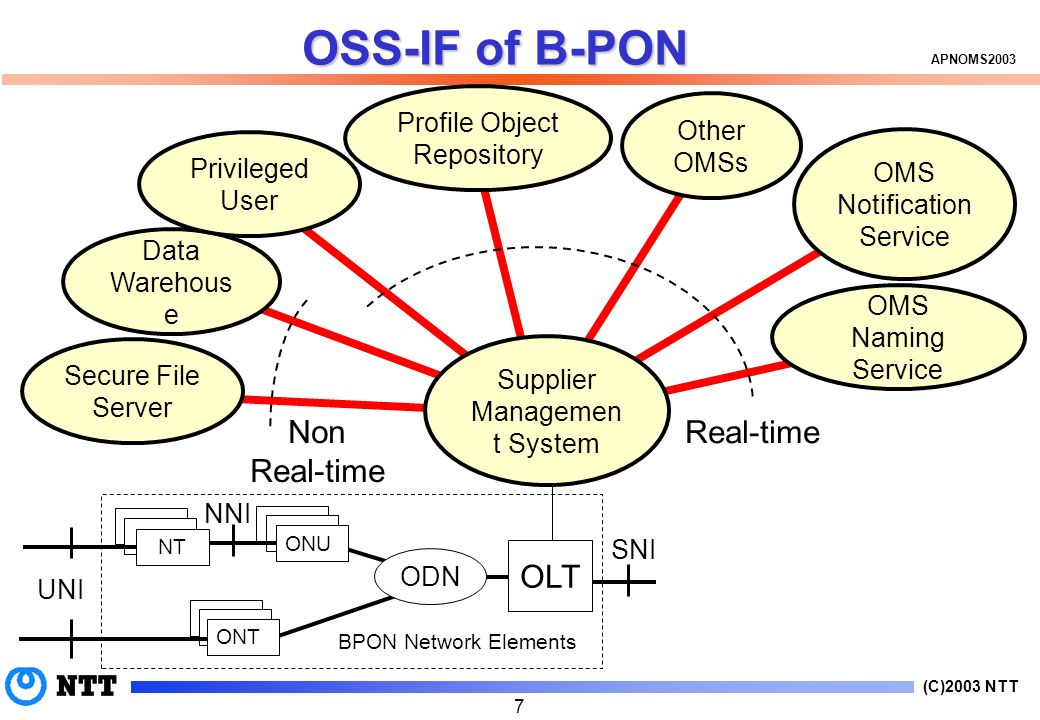 (C)2003 NTT APNOMS ONU UNI BPON Network Elements NNI SNI Real-time OSS-IF of B-PON ONU ONT NT OLT ODN ONU ONT NT Secure File Server Supplier Managemen t System Data Warehous e Privileged User Profile Object Repository Other OMSs OMS Notification Service OMS Naming Service Non Real-time