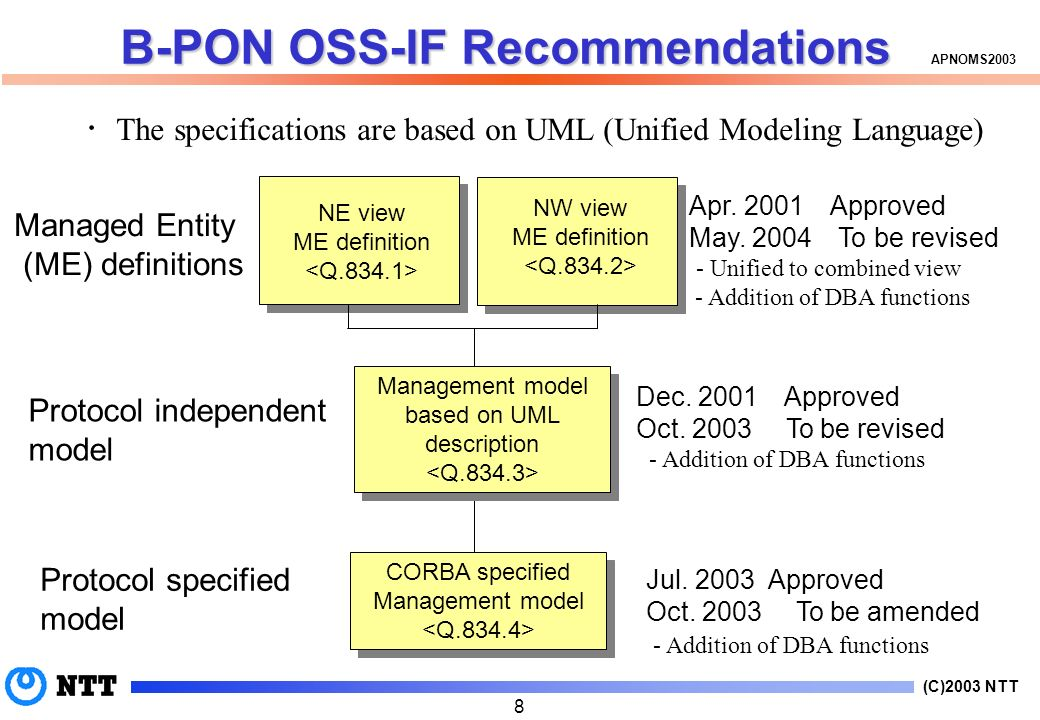 (C)2003 NTT APNOMS B-PON OSS-IF Recommendations NE view ME definition NW view ME definition Management model based on UML description Management model based on UML description Protocol independent model Protocol specified model Managed Entity (ME) definitions The specifications are based on UML (Unified Modeling Language) Apr.