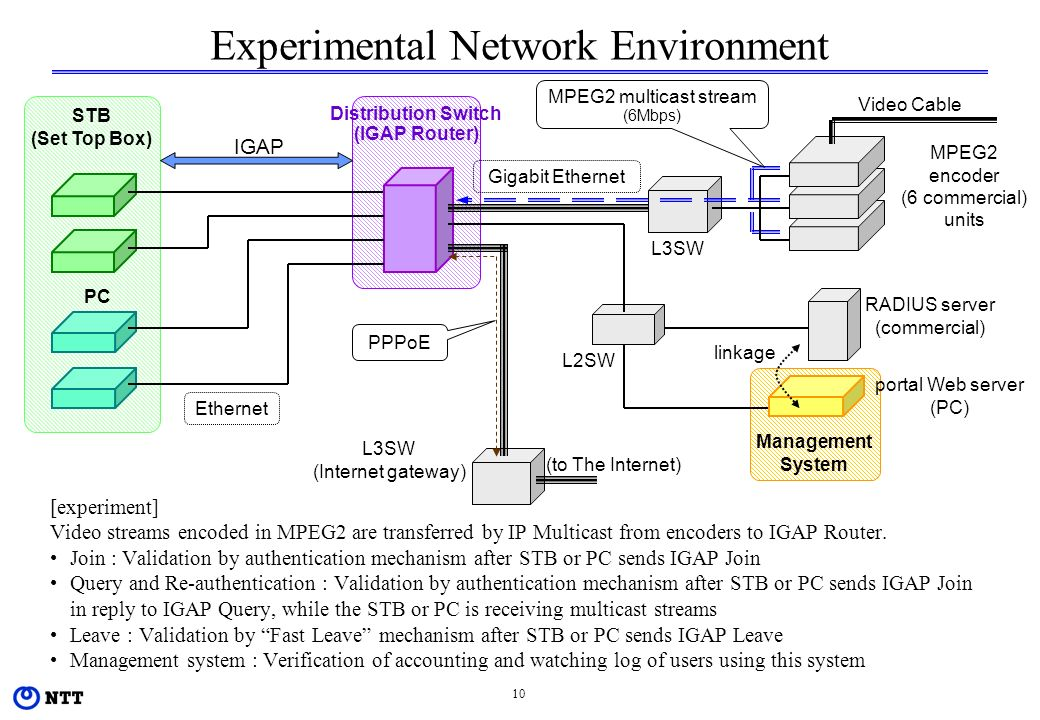 10 Distribution Switch (IGAP Router) STB (Set Top Box) Experimental Network Environment [experiment] Video streams encoded in MPEG2 are transferred by IP Multicast from encoders to IGAP Router.