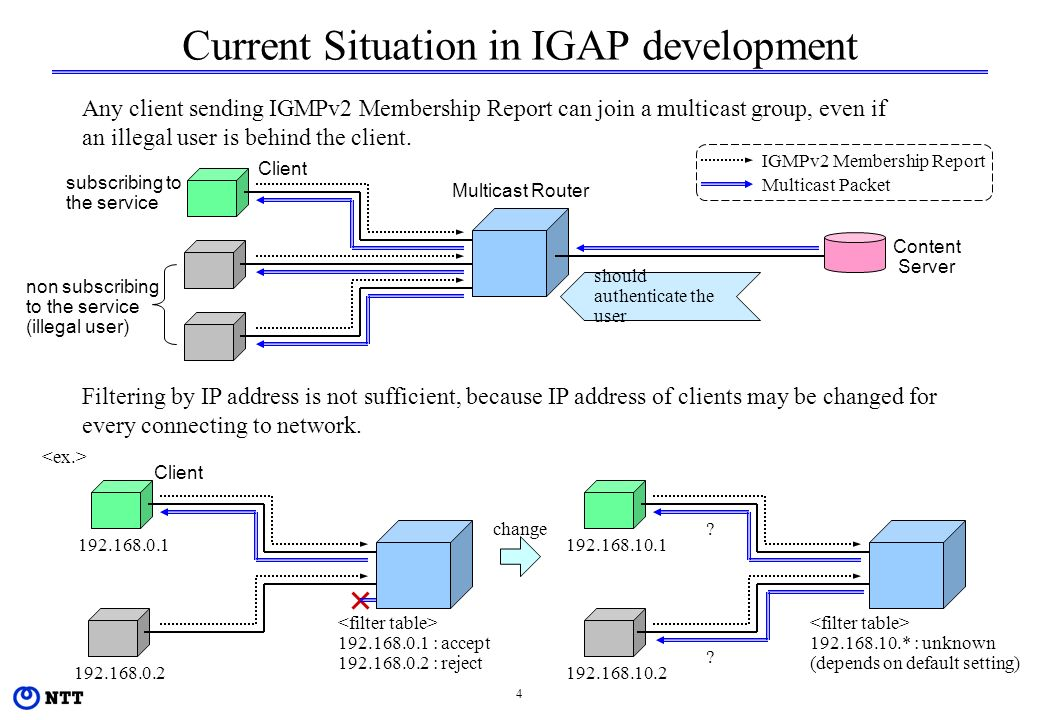 4 Current Situation in IGAP development Client Multicast Router IGMPv2 Membership Report Multicast Packet Any client sending IGMPv2 Membership Report can join a multicast group, even if an illegal user is behind the client.