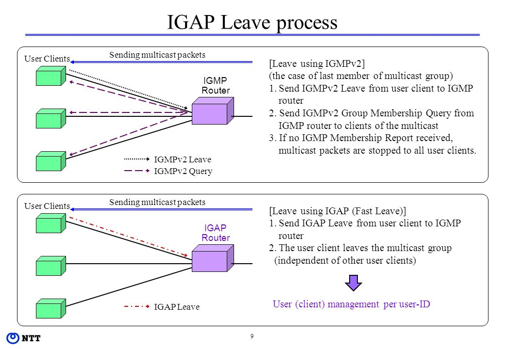 9 IGAP Leave process User Clients IGMP Router Sending multicast packets IGMPv2 Leave IGMPv2 Query [Leave using IGMPv2] (the case of last member of multicast group) 1.Send IGMPv2 Leave from user client to IGMP router 2.