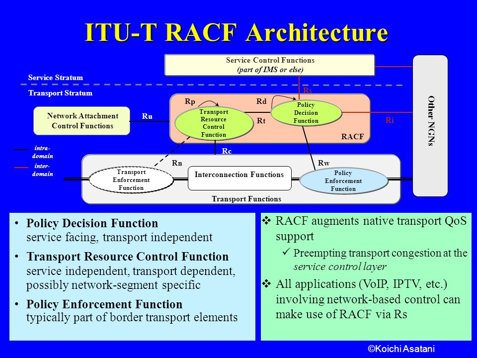 ©Koichi Asatani ITU-T RACF Architecture Rs Rw Service Stratum Transport Functions Policy Decision Function Transport Resource Control Function RACF Transport Stratum Service Control Functions (part of IMS or else) Rt RdRp Rc Rn Ru Other NGN s Ri Transport Enforcement Function Interconnection Functions Policy Enforcement Function Network Attachment Control Functions Policy Decision Function service facing, transport independent Transport Resource Control Function service independent, transport dependent, possibly network-segment specific Policy Enforcement Function typically part of border transport elements intra-domaininter-domain RACF augments native transport QoS support Preempting transport congestion at the service control layer All applications (VoIP, IPTV, etc.) involving network-based control can make use of RACF via Rs