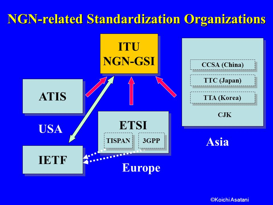©Koichi Asatani NGN-related Standardization Organizations USA Europe ATIS TTC (Japan) TTA (Korea) CCSA (China) IETF ETSI ITU NGN-GSI ITU NGN-GSI Asia TISPAN 3GPP CJK