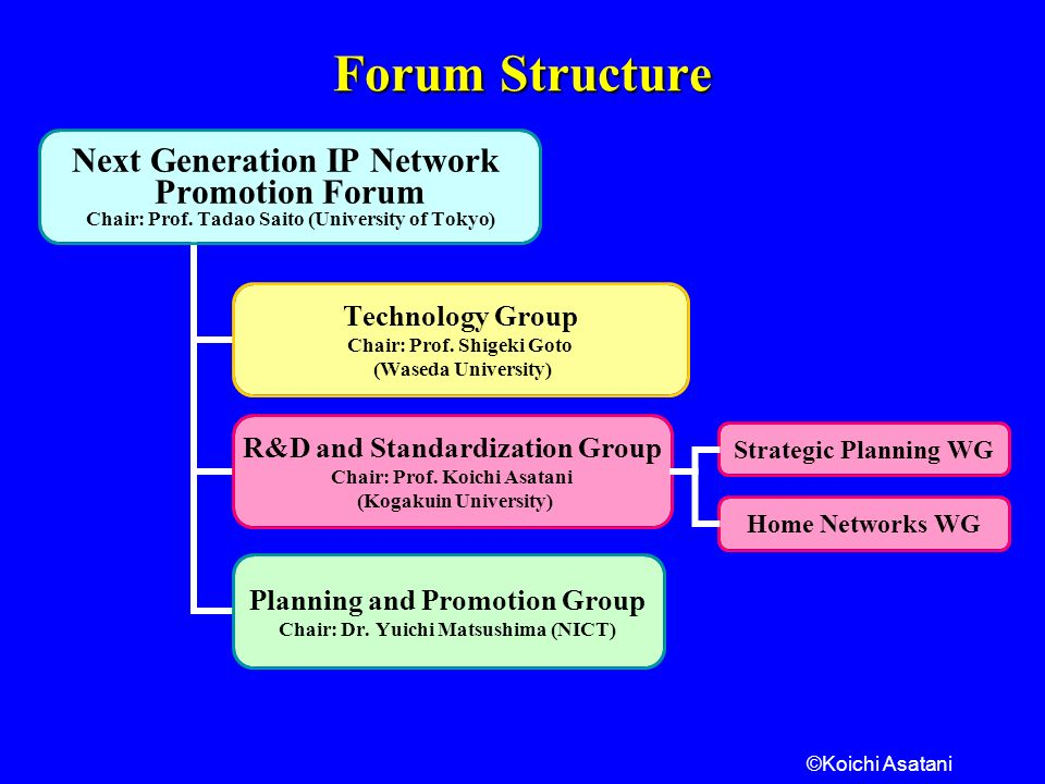 Forum Structure Strategic Planning WG Home Networks WG