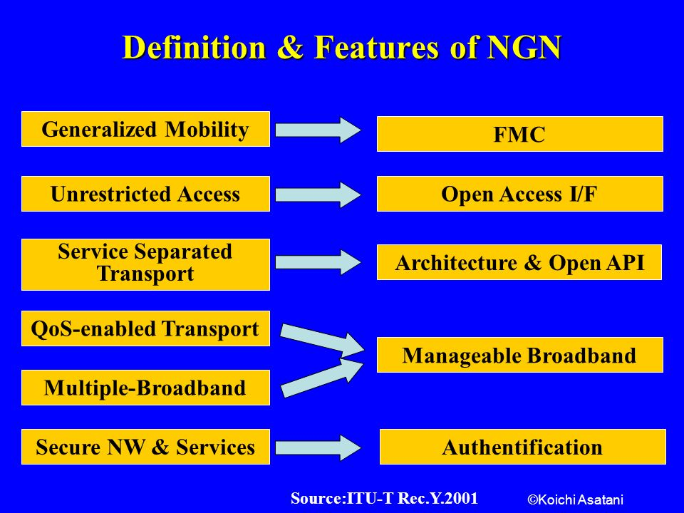 ©Koichi Asatani Definition & Features of NGN Source:ITU-T Rec.Y.2001 Generalized Mobility FMC Unrestricted AccessOpen Access I/F Service Separated Transport Architecture & Open API QoS-enabled Transport Multiple-Broadband Manageable Broadband Secure NW & Services Authentification